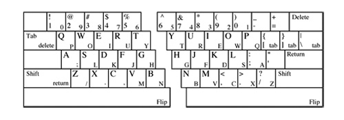 Layout view of Half Qwerty keyboard