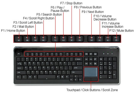 Wireless Multimedia Keyboard with Touchpad layout